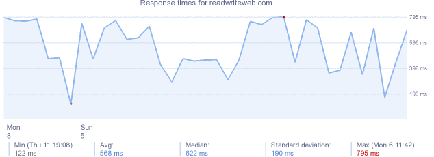 load time for readwriteweb.com