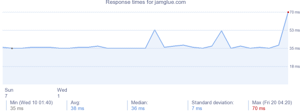 load time for jamglue.com