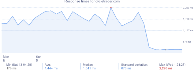 load time for cycletrader.com