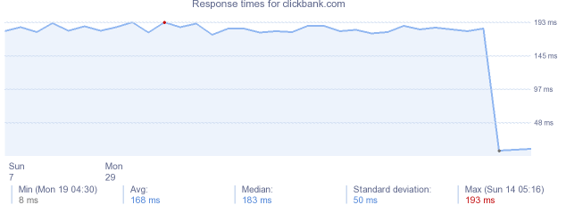 load time for clickbank.com