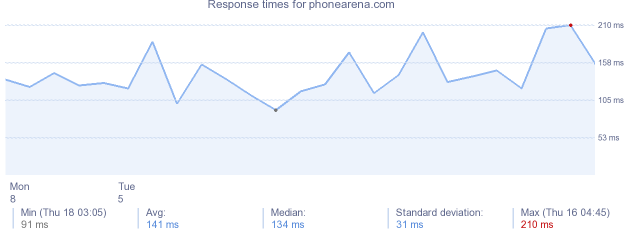 load time for phonearena.com