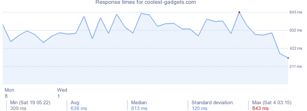 load time for coolest-gadgets.com