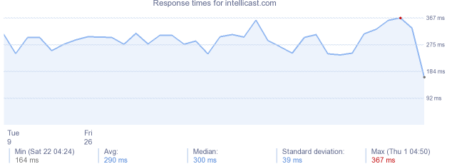 load time for intellicast.com