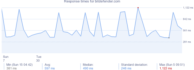 load time for bitdefender.com