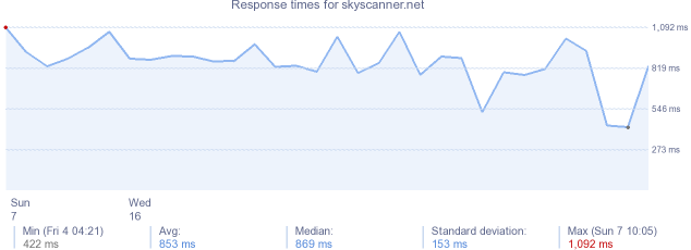 load time for skyscanner.net