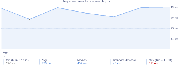 load time for usasearch.gov