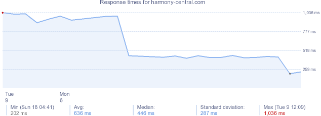 load time for harmony-central.com
