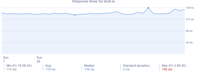 load time for shell.ie