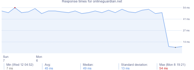 load time for onlineguardian.net