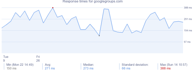 load time for googlegroups.com