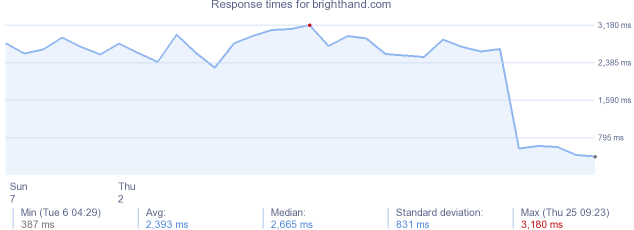 load time for brighthand.com
