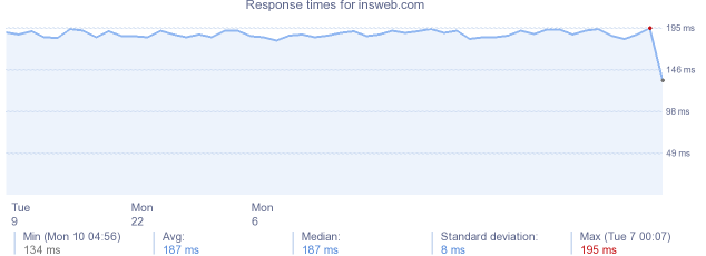 load time for insweb.com