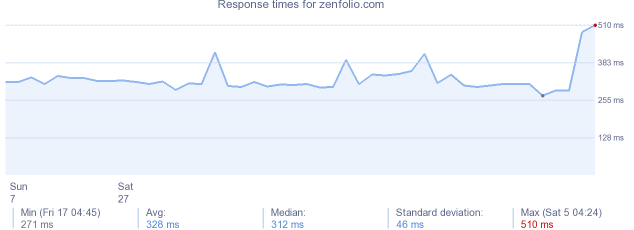 load time for zenfolio.com