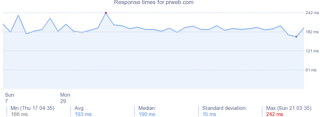load time for prweb.com