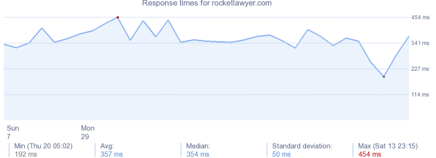 load time for rocketlawyer.com
