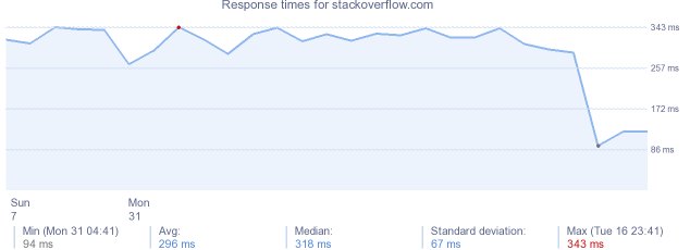 load time for stackoverflow.com
