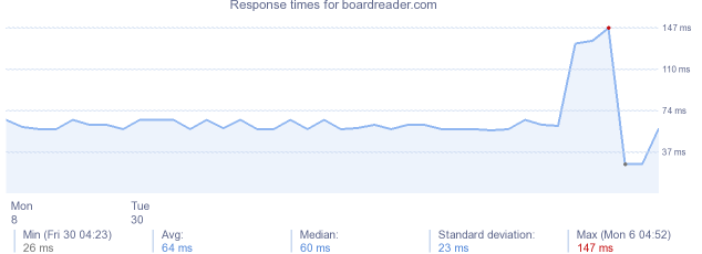 load time for boardreader.com