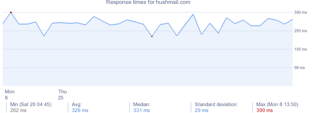 load time for hushmail.com
