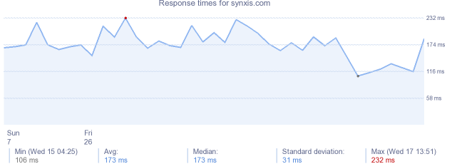 load time for synxis.com