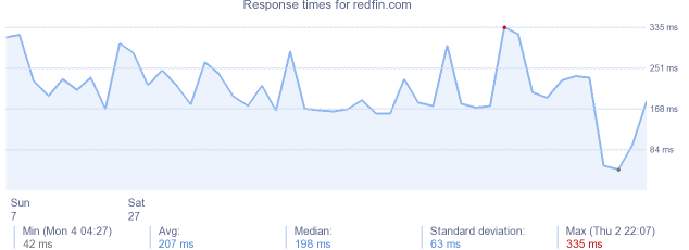 load time for redfin.com