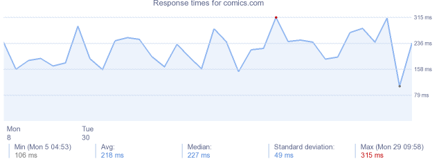 load time for comics.com