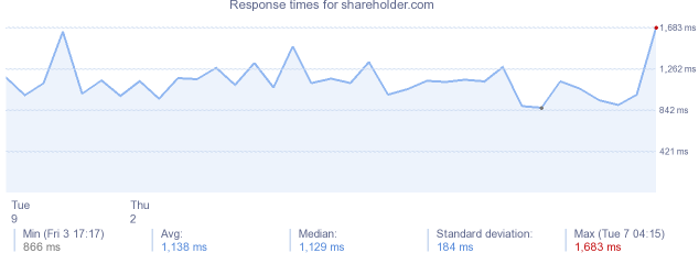 load time for shareholder.com