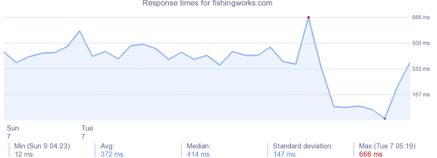 load time for fishingworks.com