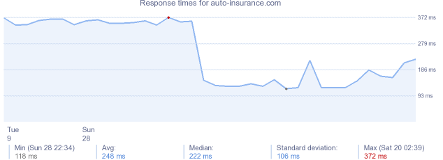 load time for auto-insurance.com