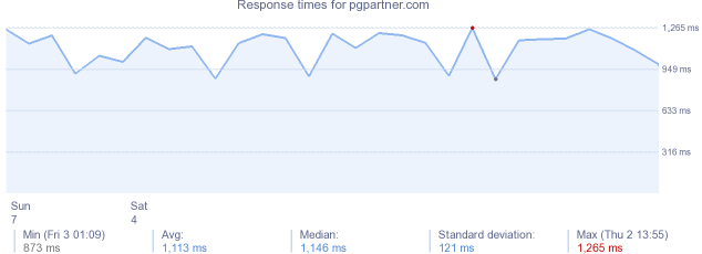 load time for pgpartner.com