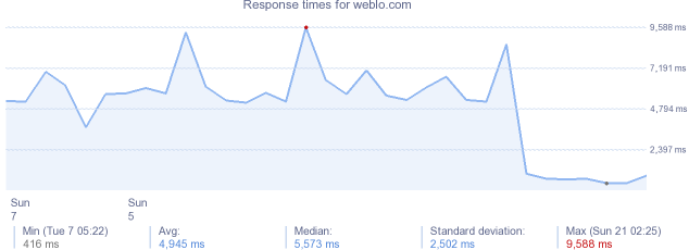 load time for weblo.com