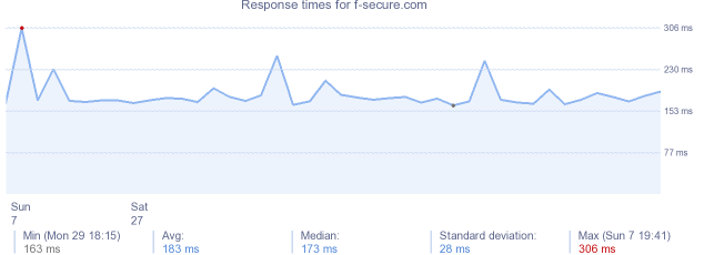 load time for f-secure.com