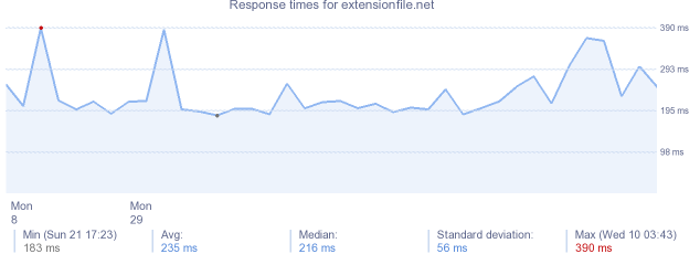 load time for extensionfile.net
