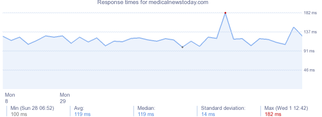load time for medicalnewstoday.com
