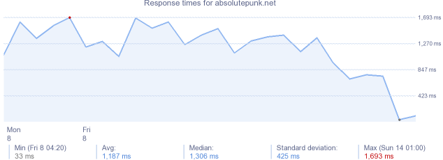 load time for absolutepunk.net