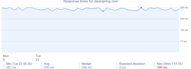 load time for clearspring.com