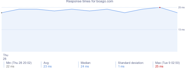 load time for boago.com