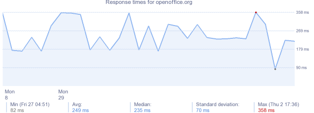 load time for openoffice.org