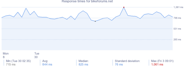 load time for bikeforums.net