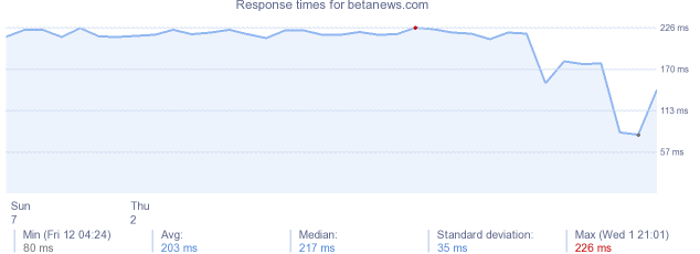 load time for betanews.com