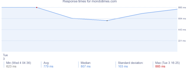 load time for mondotimes.com