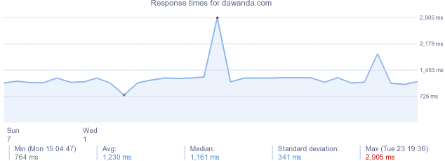 load time for dawanda.com