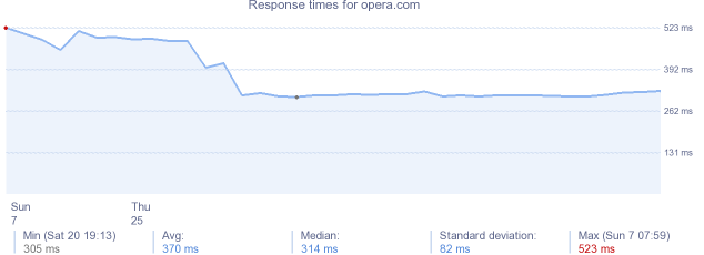 load time for opera.com