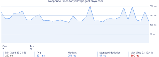 load time for yellowpageskenya.com
