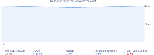 load time for freeweblayouts.net