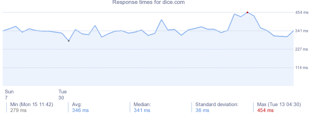load time for dice.com