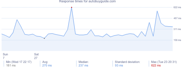 load time for autobuyguide.com