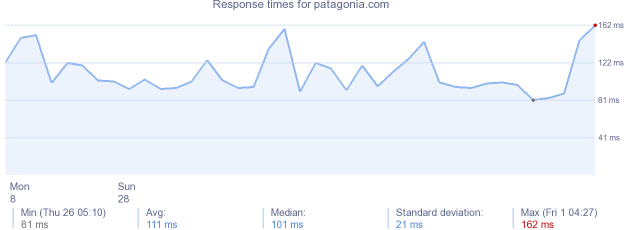 load time for patagonia.com