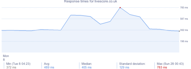 load time for livescore.co.uk