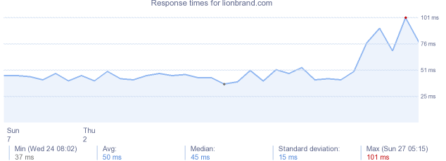 load time for lionbrand.com