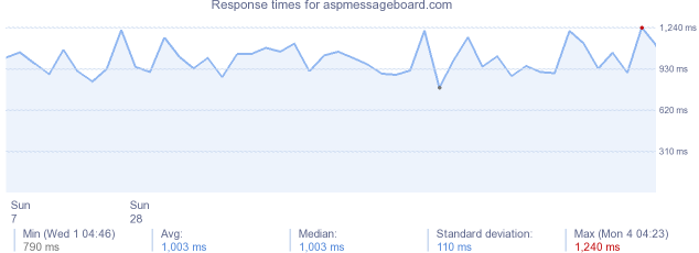 load time for aspmessageboard.com